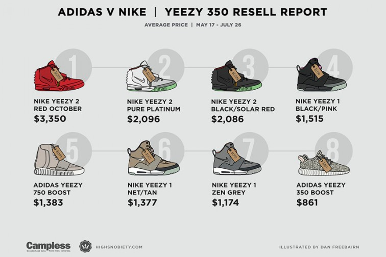 yeezy-nike-adidas-resell-sneaker-prices-ebay-2
