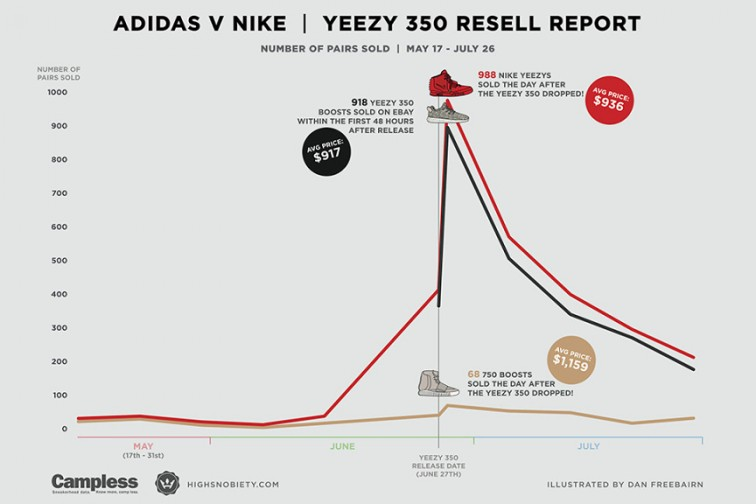 yeezy-nike-adidas-resell-sneaker-prices-ebay-3